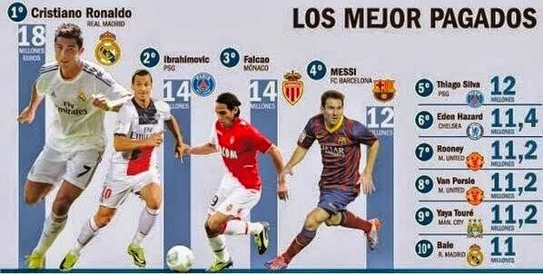 Top 10 Jugadores mejor pagados