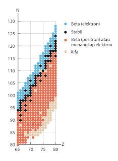 Grafik hubungan letak nuklida pada pita kestabilan dan peluruhan yang terjadi