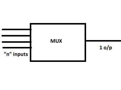 4 To 1 Or Multiplexer Logic Diagram 4 To 1 Demultiplexer