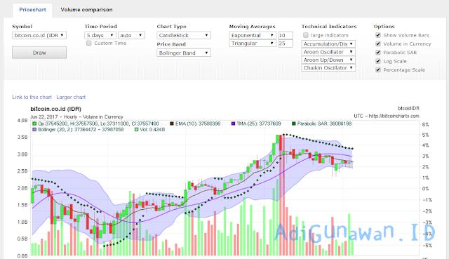 menganalisa harga bitcoin atau mengetahui pergerakan harga Bitcoin