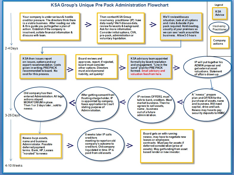 Click here to download the full flowchart also company rescue june rh companyrescuespot