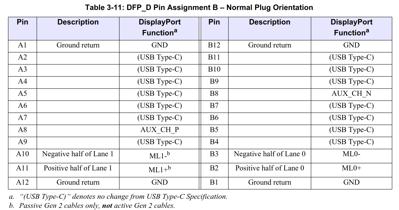 small resolution of this pin assignment is appropriate only for usb type c to usb type c cables and ufp ds with usb type c plugs it supports passive and active usb type c to
