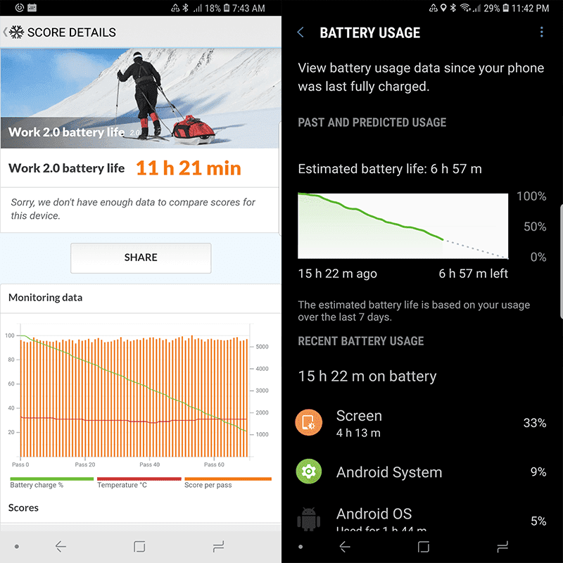 A huge improvement over the S9+'s battery!