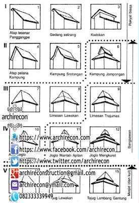 Hunian Minimalis Dengan Gaya Arsitektur Rumah Jawa - Contoh Ilustrasi Atap