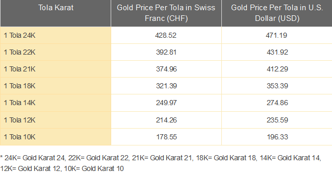 Gold Price Today Per Tola Swiss Franc Chf
