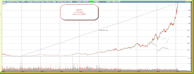 AMZN parabolic rise in 16 years