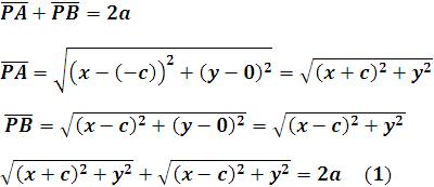 Definición geométrica de una elipse