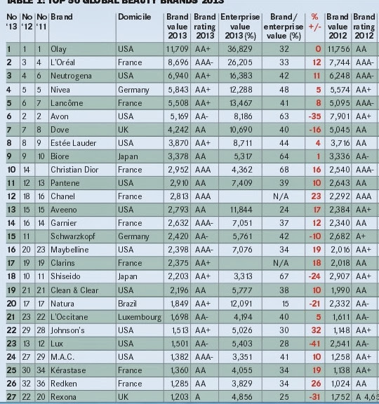 Opinion: World's top 50 beauty brands for 2013 - Cosmetopia