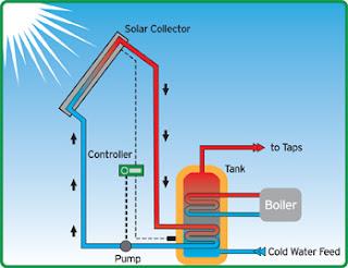How We Can Use Solar Energy Renewable Energy