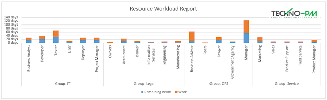 Resource Workload Report, Resource Allocation