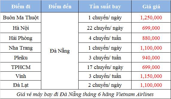 Vé máy bay giá rẻ đi Đà Nẵng tháng 6