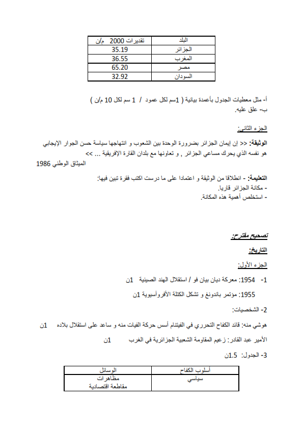 اختبار التاريخ والجغرافيا الثانية ثانوي الفصل الاول
