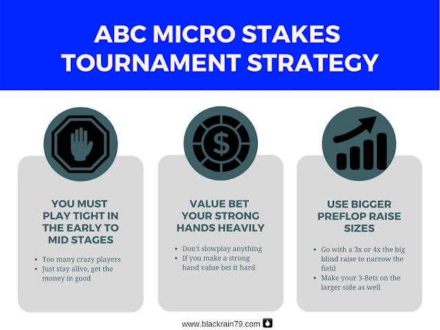 Micro Stakes Tournament Strategy