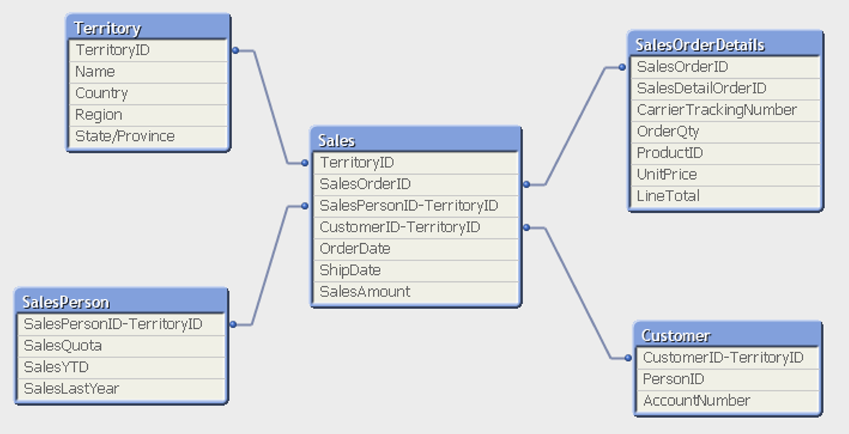 Data Modeling in Qlikview | Anexinet %