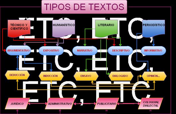 El Rincón De La Expresion Tipos De Textos