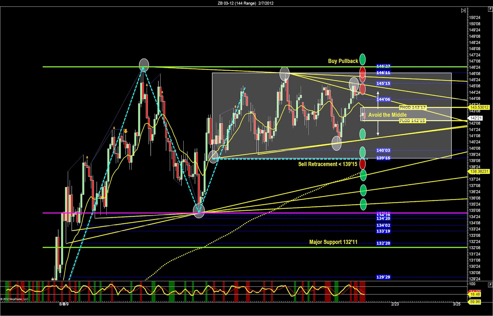 Maybe you should take a look at trading bond futures ( ZB)? - Support & Resistance Levels