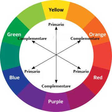 Come Il Colore Può Migliorare Le Immagini Fotografiche Fotografia