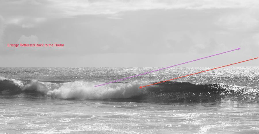 Weather Radar Interpretation: Wave Clutter | Mike Smith
