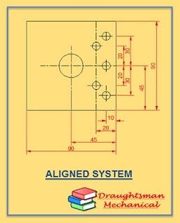 aligned system kya hai