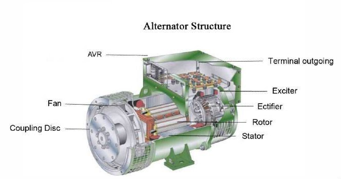 kirloskar alternator wiring diagram electrical and electronics engineering: structure of ...