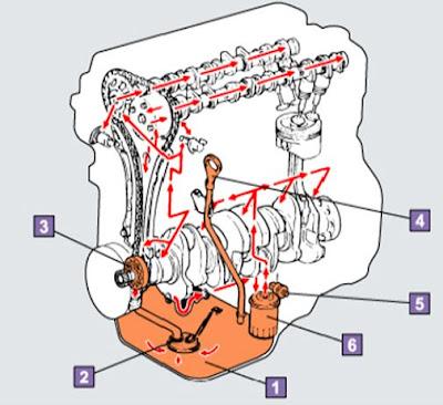 sistem pelumasan pada mobil