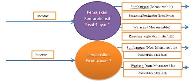 Menghitung Benefit dan Disbenfit atas Warisan dan Sumbangan image credit : www.taxedu.web.id