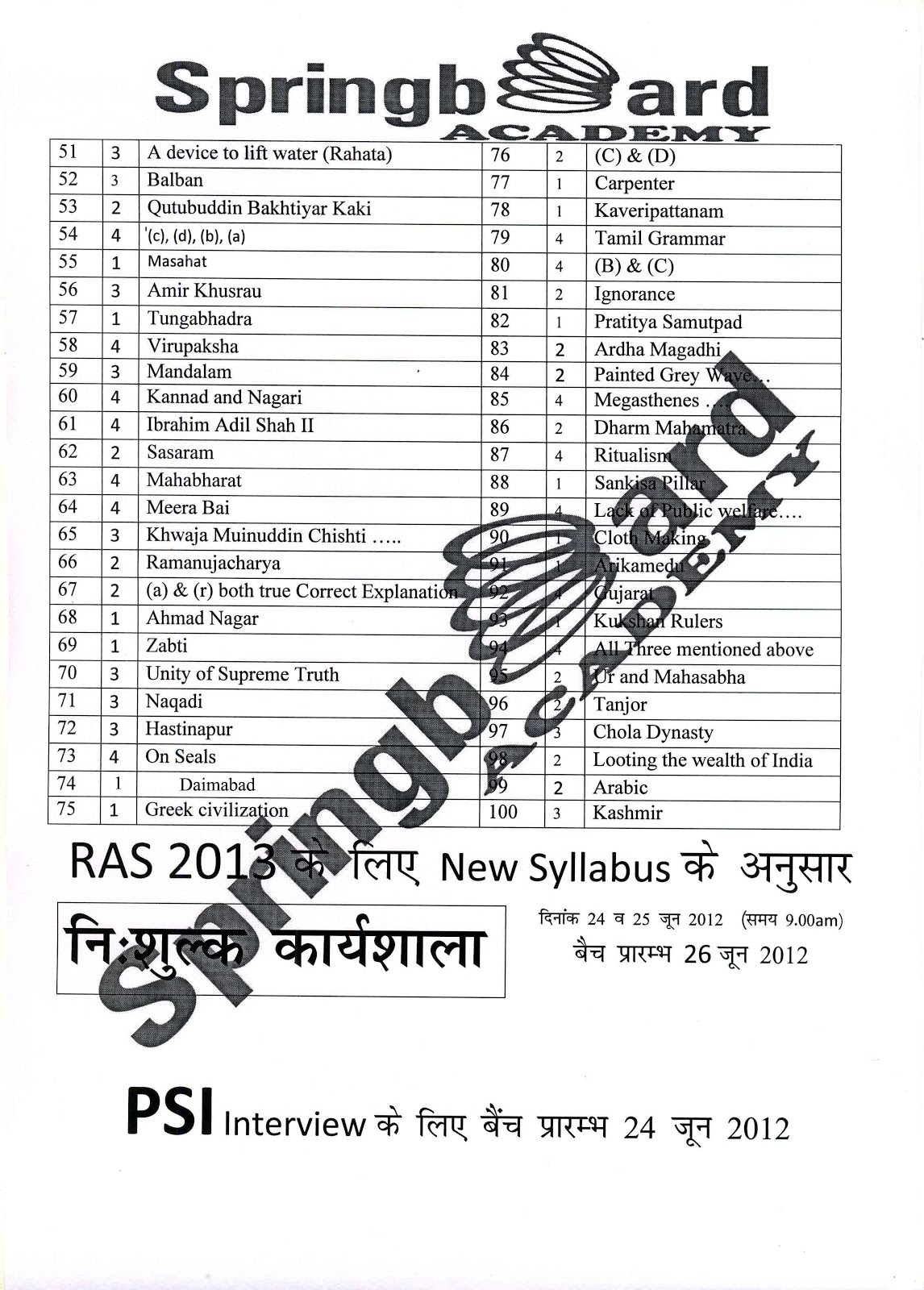 Admision Mantra: RAS EXAM ANSWER KEY 2012
