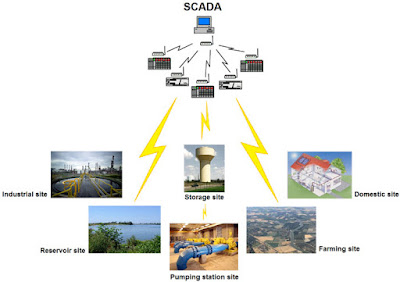 Application of SCADA System