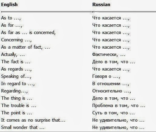 ABC Russian: Useful Colloquial Phrases. Part 4