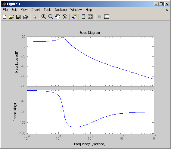 Matlab Program to plot Bode and Root Locus plot for the given