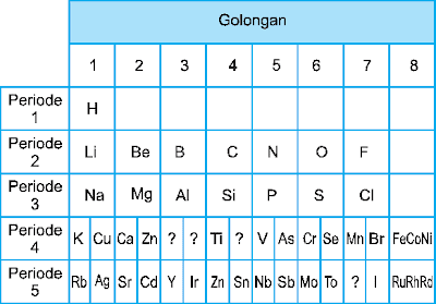tabel sistem periodik Mendeleyev