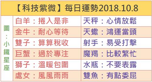【科技紫微】每日運勢2018.10.8