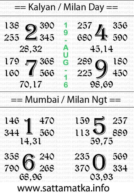 19-August-2016 Satta Matka Lucky Chart