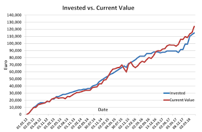 Invested vs Current April 2018