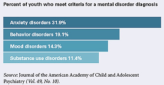 bipolar disorder in american teenagers Myths and realities about bipolar disorder or 6 to 8 percent for depression in teens) this makes bipolar about a third as common as the american.