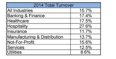 2014 Turnover Rates BPO Outsourcing Philippines