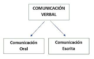 la comunicación oral, la comunicación escrita