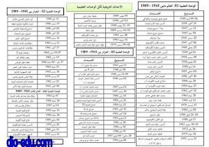 الاحداث التاريخية لكل الوحدات التعليمية السنة 3 ثالثة ثانوي بكالوريا bac
