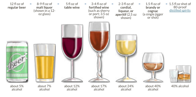How To Measure Alcoholic Drinks