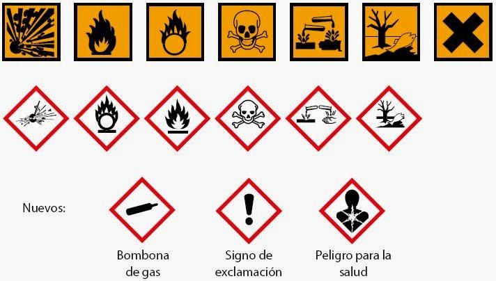 Terzer log stica blog pictogramas m s utilizados en el for Cambios quimicos en la cocina