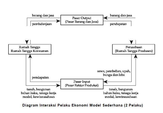 Mengenali detail pasar input dan pasar output porosilmu diagram interaksi pelaku ekonomi model sederhana ccuart Gallery
