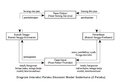 Diagram interaksi pelaku ekonomi model sederhana