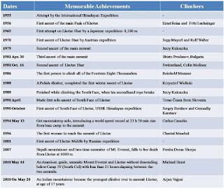 events-of Mountain-Lhotse