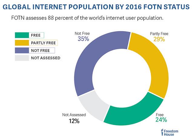 Freedom on the Net 2016's representation of internet freedom worldwide.