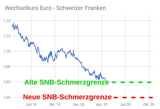 Linienchart EUR/CHF-Kurs mit eingezeichneten Schmerzgrenzen der Schweizer Notenbank
