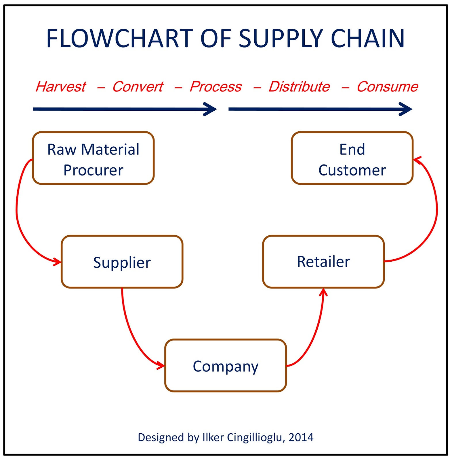 Online journal of leadership and change management supply chain