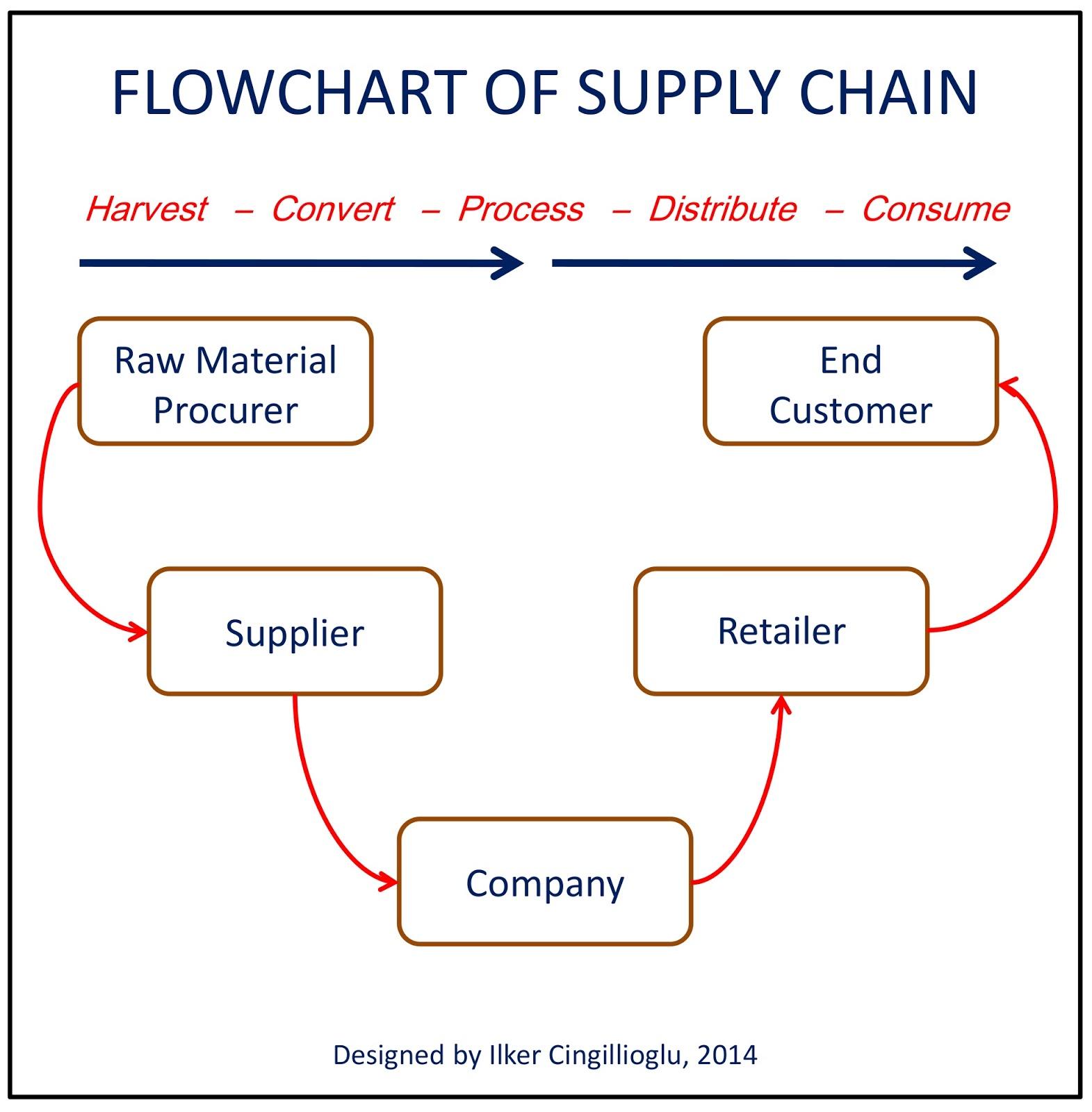 Logistics Management, Milk Run Logistics, Milk Run System, Logistics Systems, Logistics Company