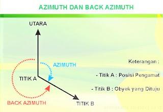 Cara Menghitung dan Menentukan Azimuth & Back Azimuth