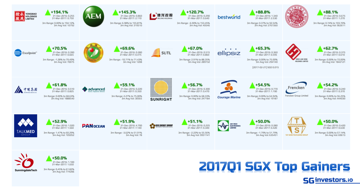 2017Q1 SGX Top 20 Performers @ SGinvestors.io