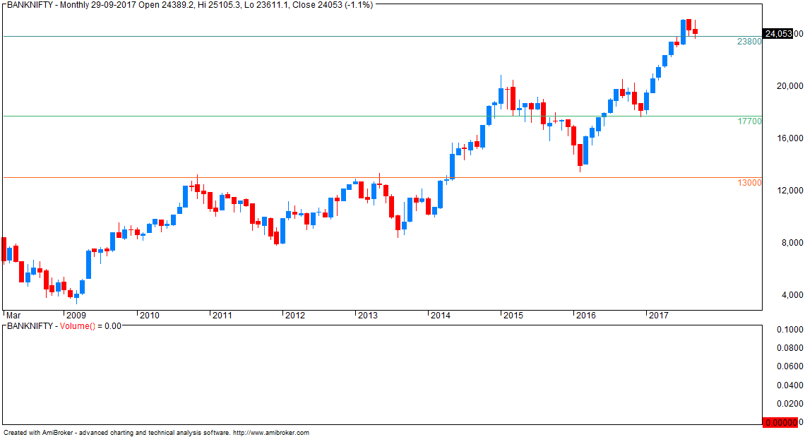 VFMDirect.in: NIFTY and BANKNIFTY monthly charts